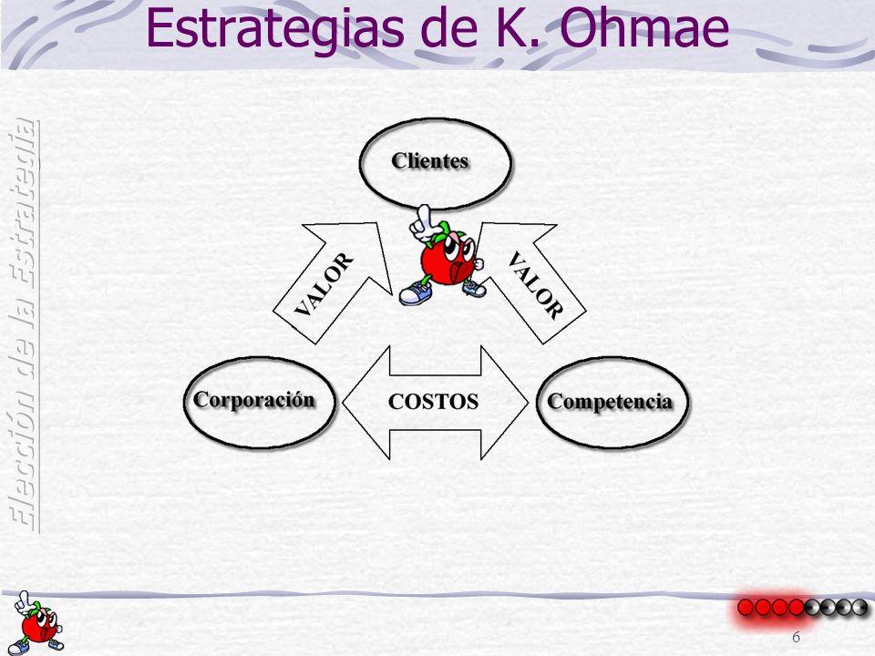 7 Estrategias de P. Kotler