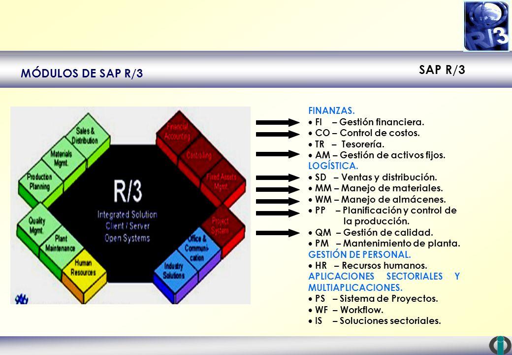 SAP R/3 MÓDULOS DE SAP R/3 FINANZAS. FI – Gestión financiera. CO – Control de costos. TR – Tesorería. AM – Gestión de activos fijos. LOGÍSTICA. SD – V
