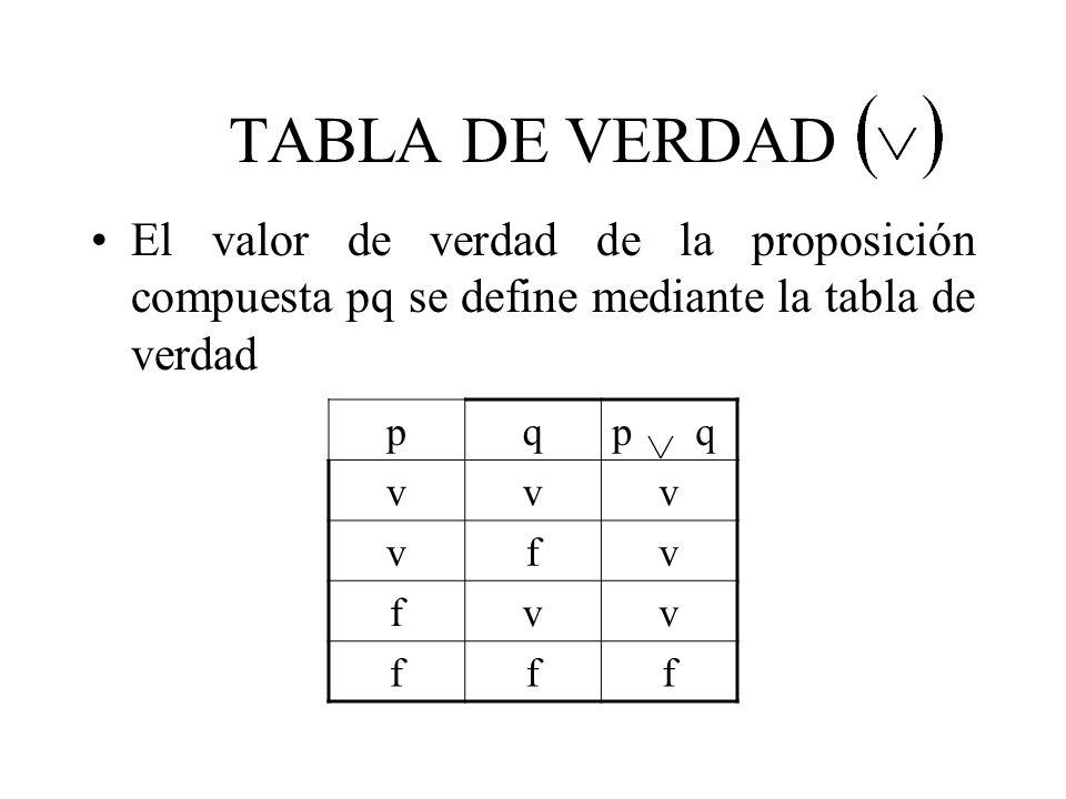 TABLA DE VERDAD El valor de verdad de la proposición compuesta pq se define mediante la tabla de verdad pqp q vvv vfv fvv fff