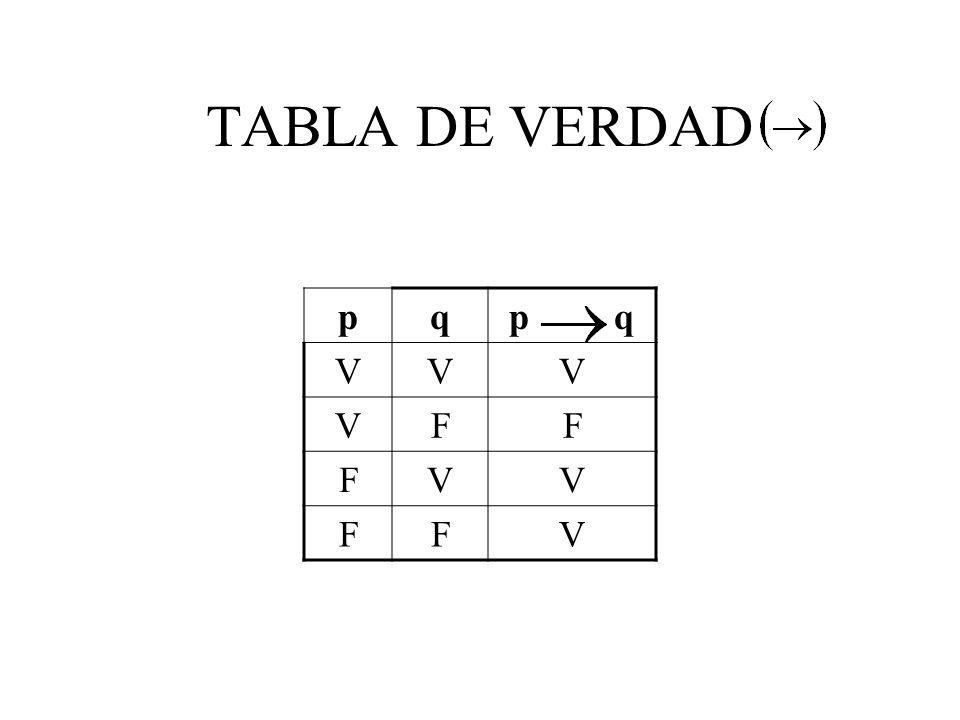 TABLA DE VERDAD pqp q VVV VFF FVV FFV