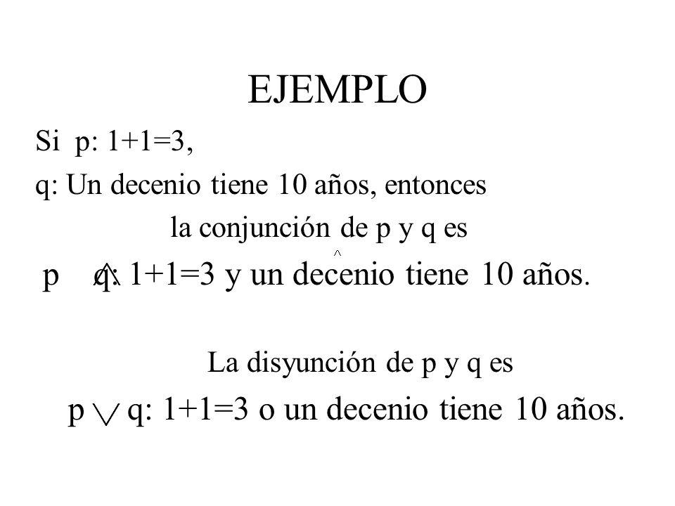 TABLA DE VERDAD El valor de verdad de la proposición compuesta p q queda definido mediante la tabla de verdad.