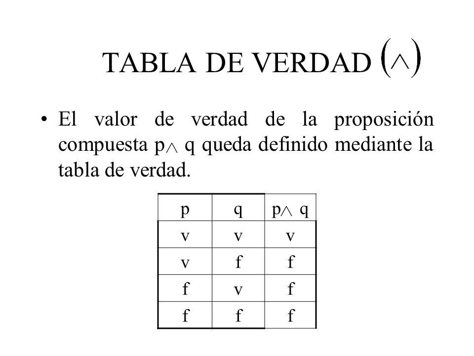 TABLA DE VERDAD pqp q VVV VFF FVF FFV