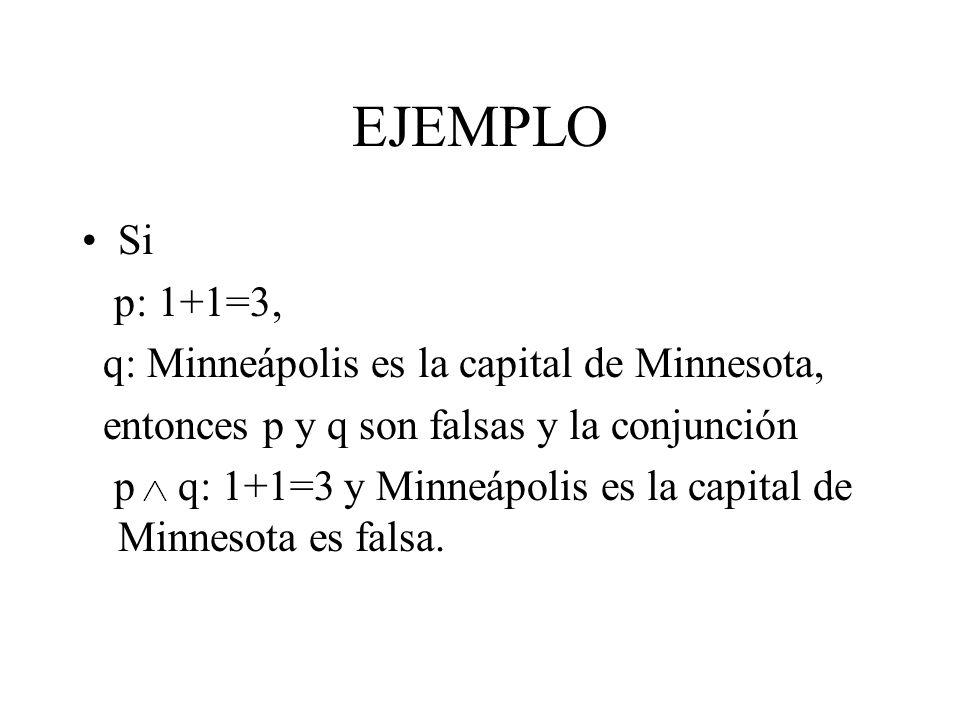 EJEMPLO Si p: 1+1=3, q: Minneápolis es la capital de Minnesota, entonces p y q son falsas y la conjunción p q: 1+1=3 y Minneápolis es la capital de Mi