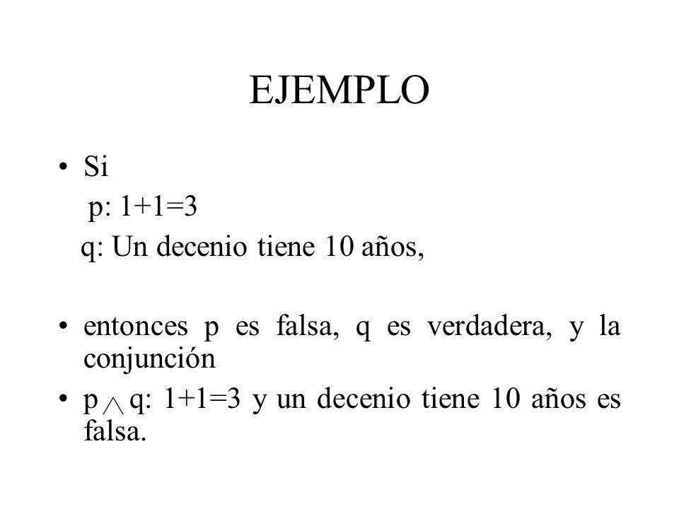 EJEMPLO Si p: 1+1=3 q: Un decenio tiene 10 años, entonces p es falsa, q es verdadera, y la conjunción p q: 1+1=3 y un decenio tiene 10 años es falsa.