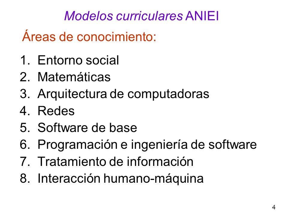 5 Modelos curriculares ANIEI Perfiles profesionales: Licenciatura en informática Licenciatura en sistemas computacionales Licenciatura en ciencias de la computación Ingeniería en computación