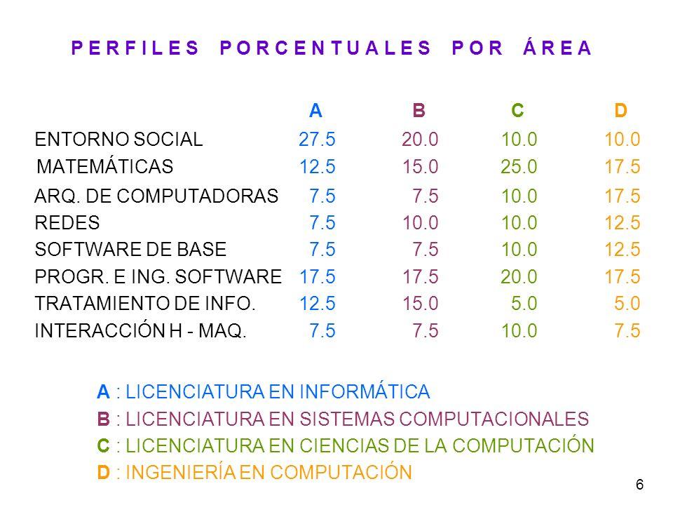 6 P E R F I L E S P O R C E N T U A L E S P O R Á R E A A B C D ENTORNO SOCIAL27.5 20.0 10.0 10.0 MATEMÁTICAS12.5 15.0 25.0 17.5 ARQ. DE COMPUTADORAS