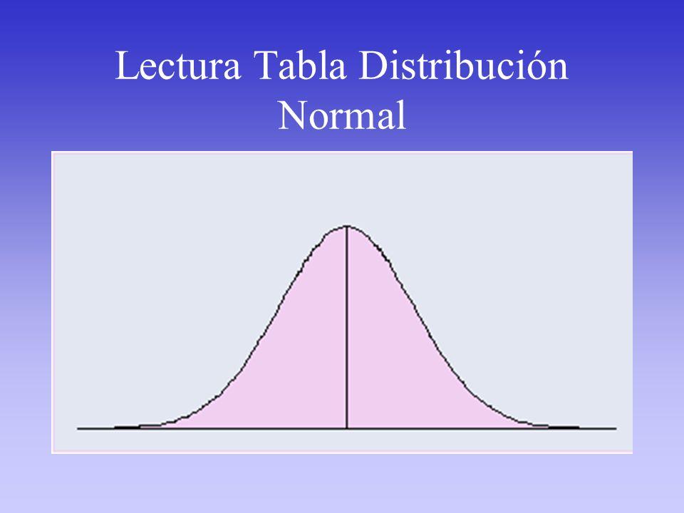 Lectura Tabla Distribución Normal