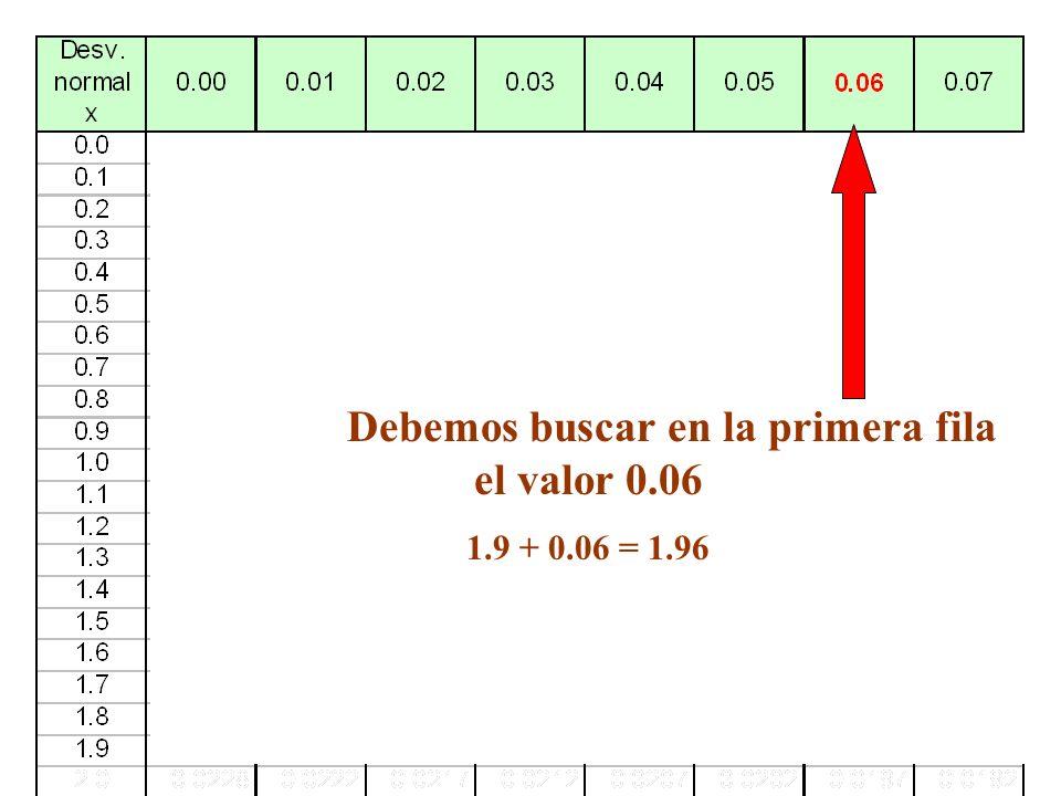 Debemos buscar en la primera columna el valor 1.9 1.9 + 0.06 = 1.96