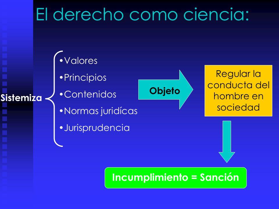 El derecho como ciencia: Sistemiza Valores Principios Contenidos Normas juridícas Jurisprudencia Regular la conducta del hombre en sociedad Objeto Incumplimiento = Sanción