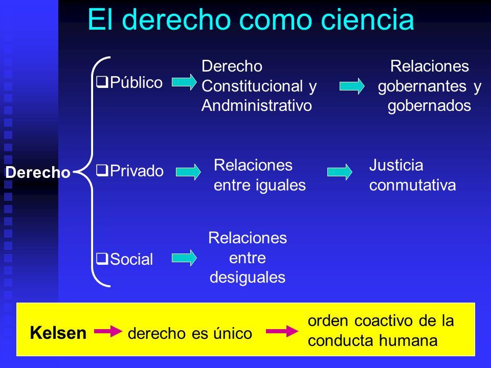 El derecho como ciencia Derecho Público Privado Social Derecho Constitucional y Andministrativo Relaciones gobernantes y gobernados Relaciones entre iguales Justicia conmutativa Relaciones entre desiguales Kelsen derecho es único orden coactivo de la conducta humana