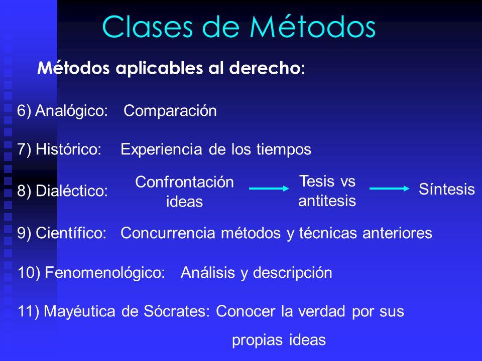 Clases de Métodos Métodos aplicables al derecho: 1)Intuitivo: 2)Discursivo: 3)Sistemático: Ordenar conocimientos coherentemente 4)Deductivo: Inferenci