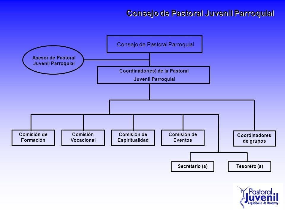 Consejo de Pastoral Juvenil Parroquial Asesor de Pastoral Juvenil Parroquial Comisión de Espiritualidad Coordinadores de grupos Comisión de Formación