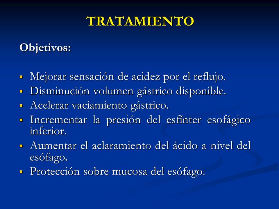 TRATAMIENTO Objetivos: Mejorar sensación de acidez por el reflujo. Mejorar sensación de acidez por el reflujo. Disminución volumen gástrico disponible