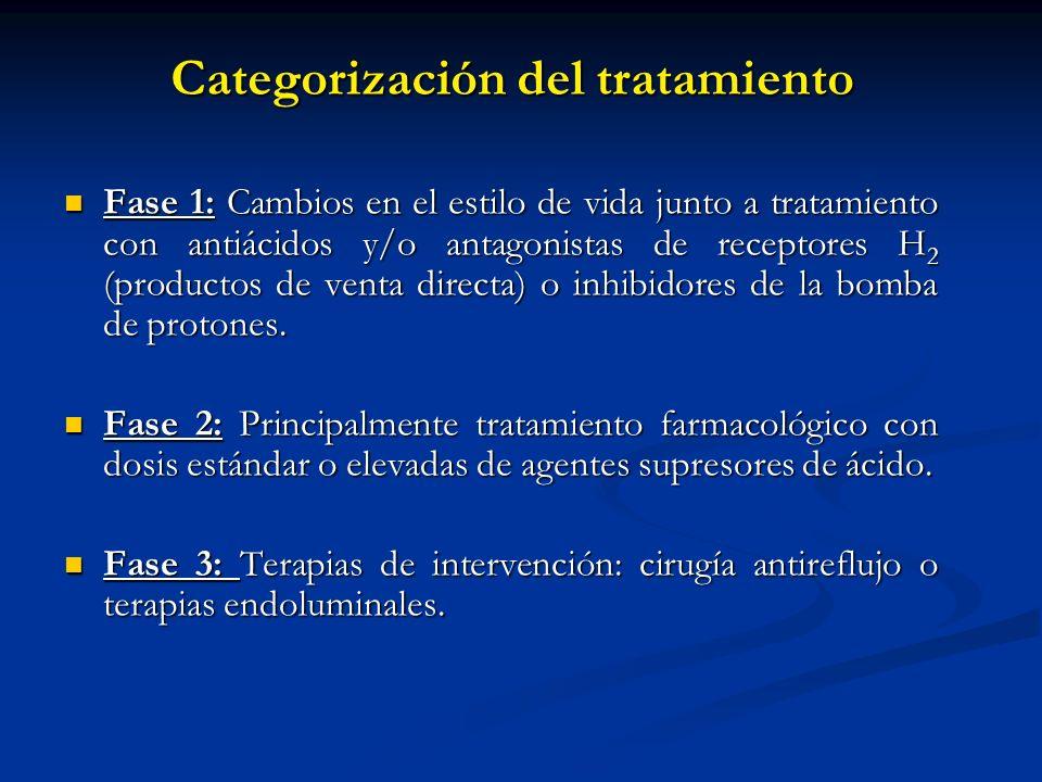 Categorización del tratamiento Fase 1: Cambios en el estilo de vida junto a tratamiento con antiácidos y/o antagonistas de receptores H 2 (productos d