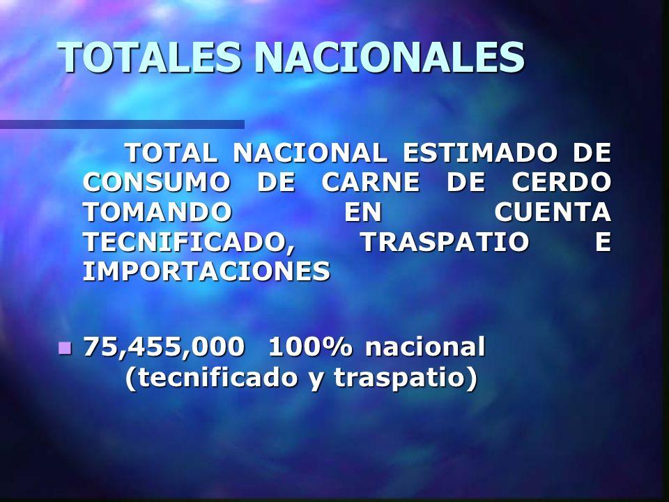 TOTALES NACIONALES TOTAL NACIONAL ESTIMADO DE CONSUMO DE CARNE DE CERDO TOMANDO EN CUENTA TECNIFICADO, TRASPATIO E IMPORTACIONES 75,455,000 100% nacio