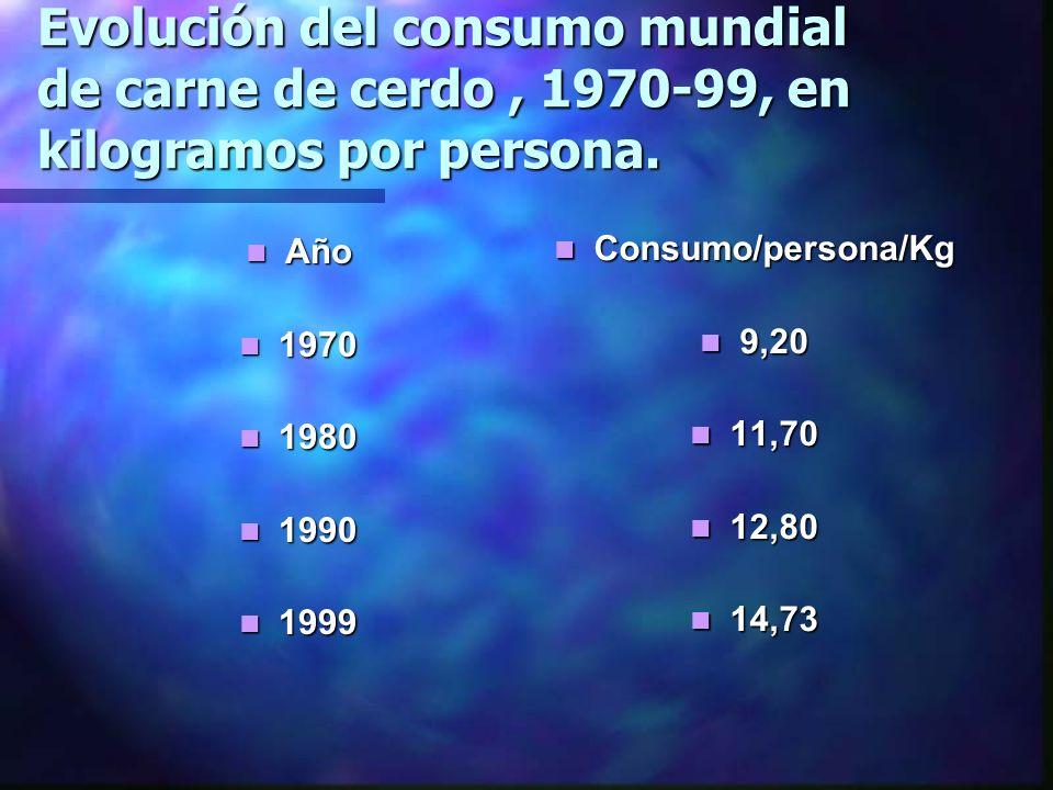 Evolución del consumo mundial de carne de cerdo, 1970-99, en kilogramos por persona. Año Año 1970 1970 1980 1980 1990 1990 1999 1999 Consumo/persona/K