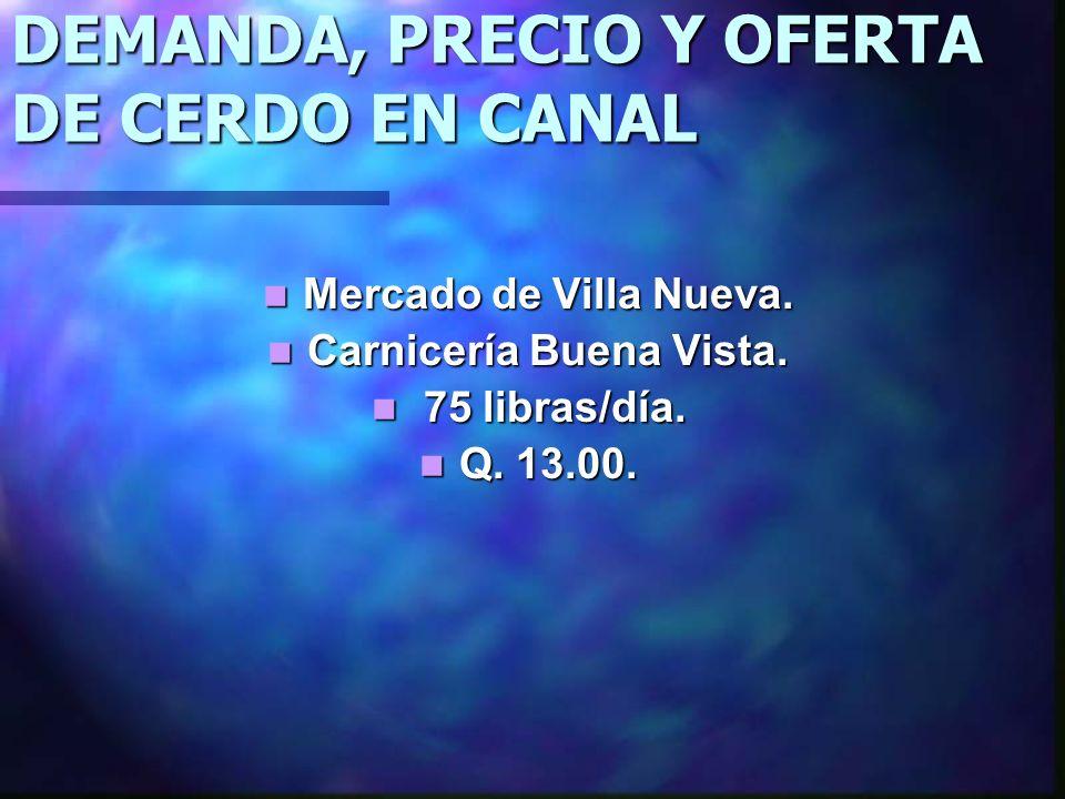 DEMANDA, PRECIO Y OFERTA DE CERDO EN CANAL Mercado de Villa Nueva. Mercado de Villa Nueva. Carnicería Buena Vista. Carnicería Buena Vista. 75 libras/d