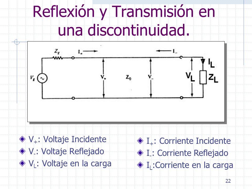 22 Reflexión y Transmisión en una discontinuidad. V + : Voltaje Incidente V - : Voltaje Reflejado V L : Voltaje en la carga I + : Corriente Incidente
