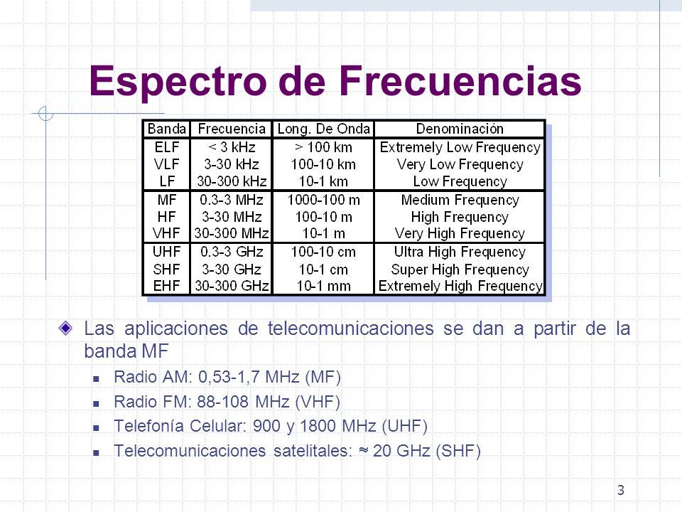 3 Espectro de Frecuencias Las aplicaciones de telecomunicaciones se dan a partir de la banda MF Radio AM: 0,53-1,7 MHz (MF) Radio FM: 88-108 MHz (VHF)