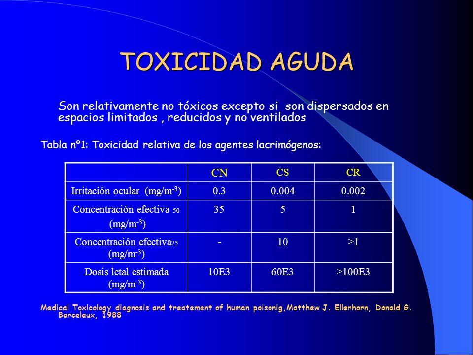 TOXICIDAD AGUDA Son relativamente no tóxicos excepto si son dispersados en espacios limitados, reducidos y no ventilados Tabla nº1: Toxicidad relativa
