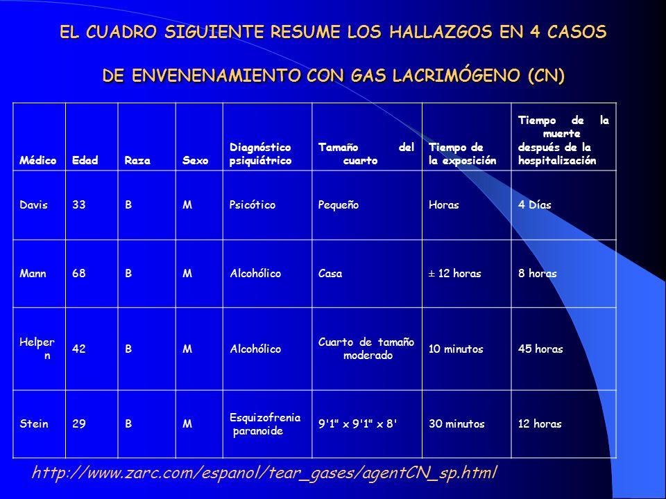 EL CUADRO SIGUIENTE RESUME LOS HALLAZGOS EN 4 CASOS DE ENVENENAMIENTO CON GAS LACRIMÓGENO (CN) MédicoEdadRazaSexo Diagnóstico psiquiátrico Tamaño del