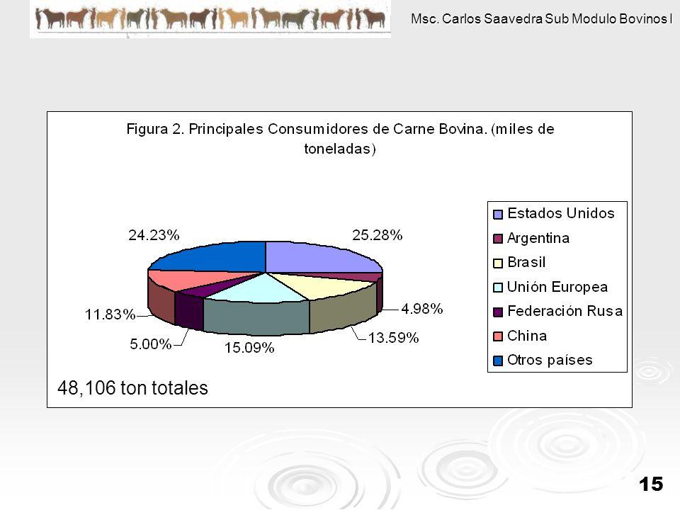Msc. Carlos Saavedra Sub Modulo Bovinos I 15 48,106 ton totales