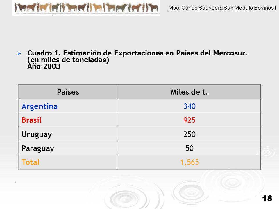 Msc. Carlos Saavedra Sub Modulo Bovinos I 18 Cuadro 1. Estimación de Exportaciones en Países del Mercosur. (en miles de toneladas) Año 2003 Cuadro 1.