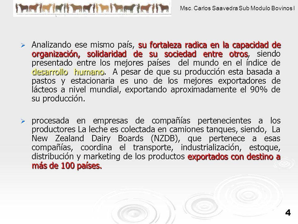 Msc. Carlos Saavedra Sub Modulo Bovinos I 4 Analizando ese mismo país, su fortaleza radica en la capacidad de organización, solidaridad de su sociedad