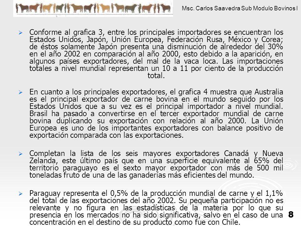 Msc. Carlos Saavedra Sub Modulo Bovinos I 8 Conforme al grafica 3, entre los principales importadores se encuentran los Estados Unidos, Japón, Unión E