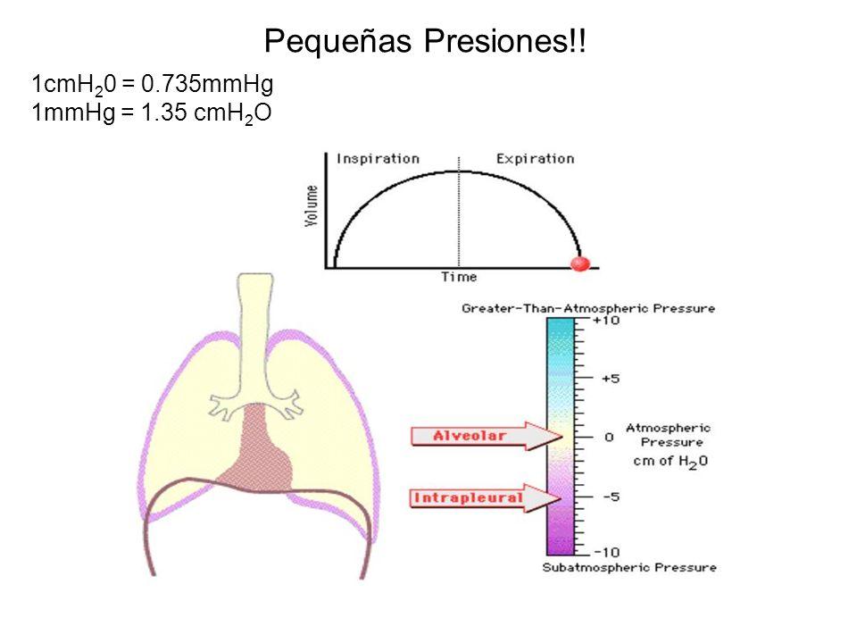 Pequeñas Presiones!! 1cmH 2 0 = 0.735mmHg 1mmHg = 1.35 cmH 2 O