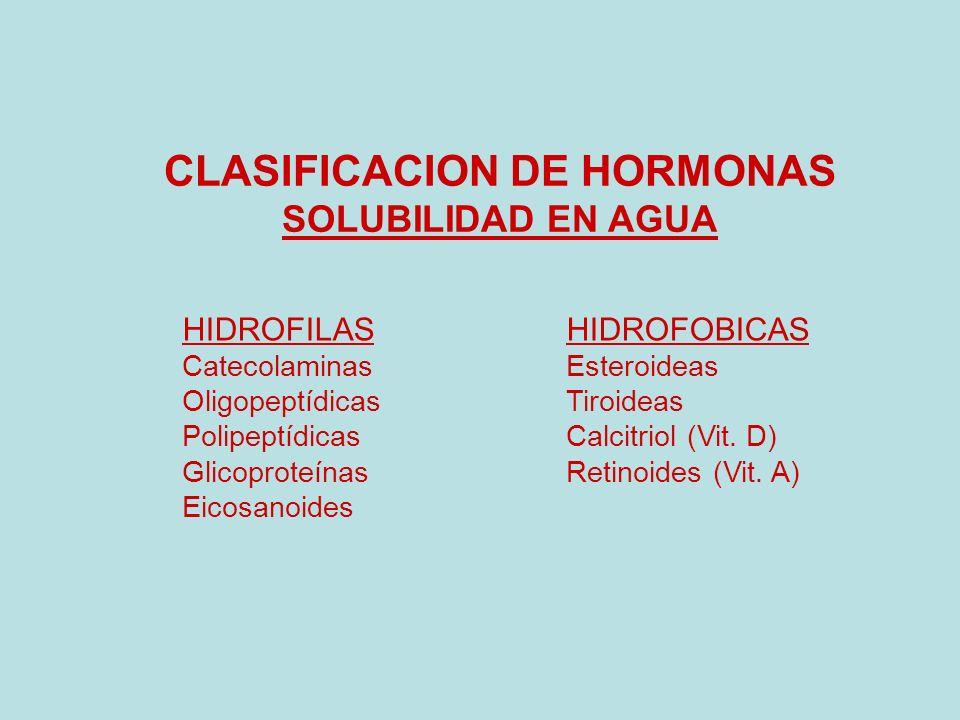 CLASIFICACION DE HORMONAS SOLUBILIDAD EN AGUA HIDROFILASHIDROFOBICAS CatecolaminasEsteroideas OligopeptídicasTiroideas PolipeptídicasCalcitriol (Vit.