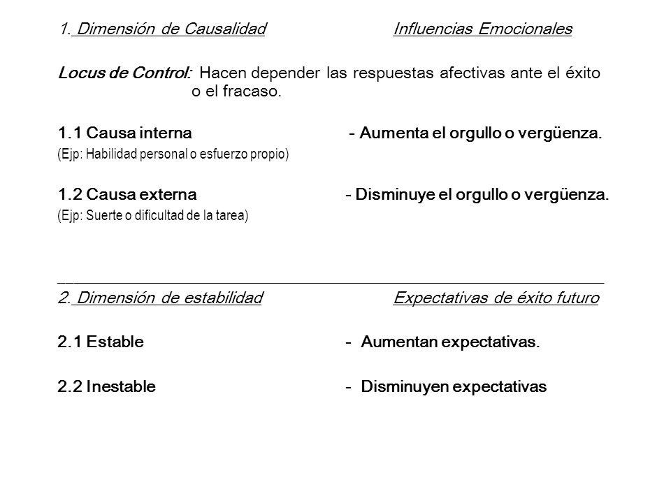 1. Dimensión de CausalidadInfluencias Emocionales Locus de Control: Hacen depender las respuestas afectivas ante el éxito o el fracaso. 1.1 Causa inte