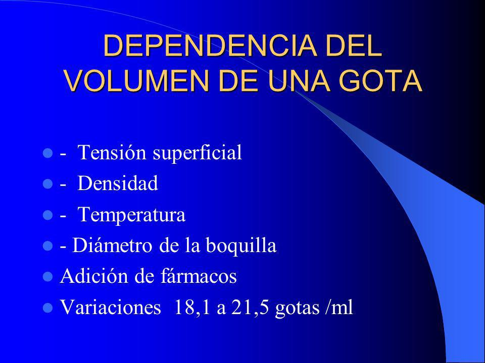 DEPENDENCIA DEL VOLUMEN DE UNA GOTA - Tensión superficial - Densidad - Temperatura - Diámetro de la boquilla Adición de fármacos Variaciones 18,1 a 21