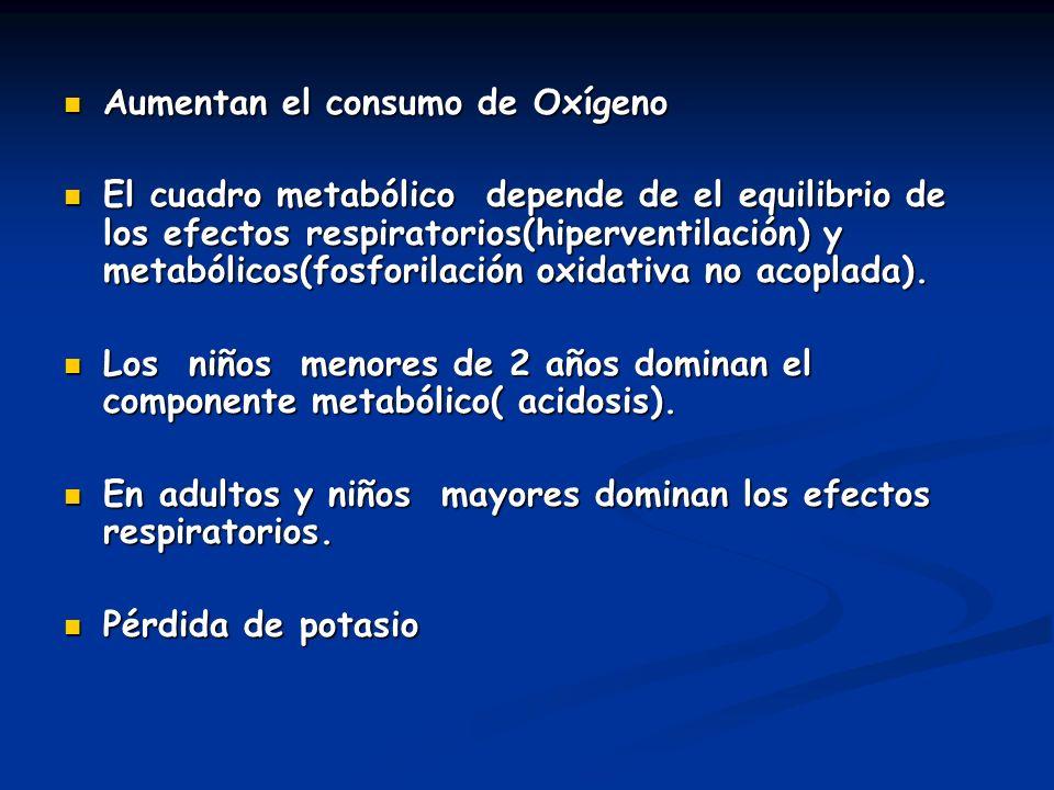 Aumentan el consumo de Oxígeno Aumentan el consumo de Oxígeno El cuadro metabólico depende de el equilibrio de los efectos respiratorios(hiperventilac