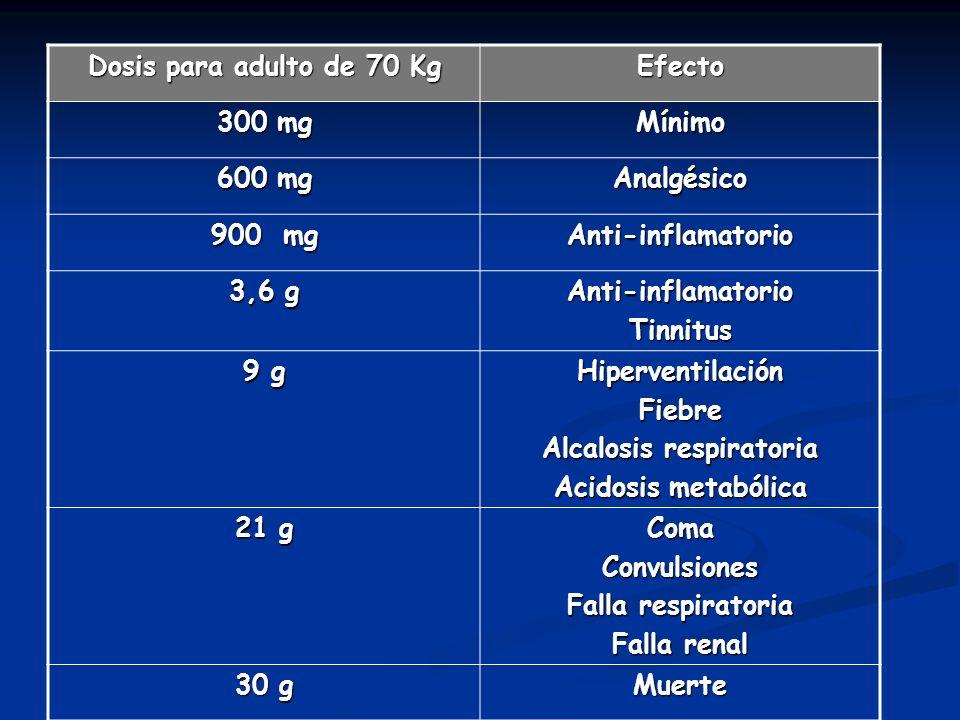 Dosis para adulto de 70 Kg Efecto 300 mg Mínimo 600 mg Analgésico 900 mg Anti-inflamatorio 3,6 g Anti-inflamatorioTinnitus 9 g HiperventilaciónFiebre