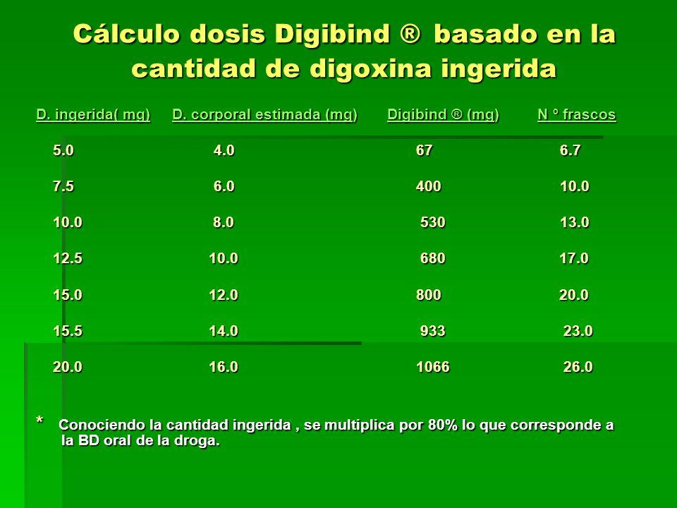 Cálculo dosis Digibind ® basado en la cantidad de digoxina ingerida D. ingerida( mg) D. corporal estimada (mg) Digibind ® (mg) N º frascos 5.0 4.0 67