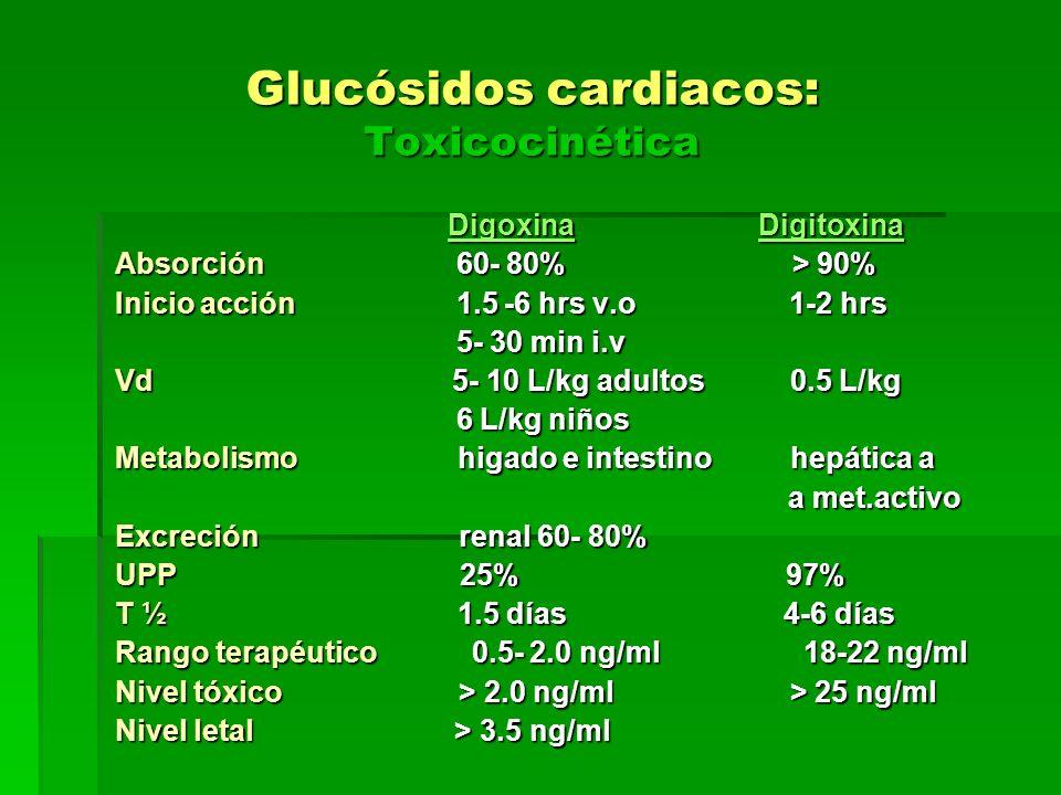 Glucósidos cardiacos: Toxicocinética Digoxina Digitoxina Digoxina Digitoxina Absorción 60- 80% > 90% Inicio acción 1.5 -6 hrs v.o 1-2 hrs 5- 30 min i.