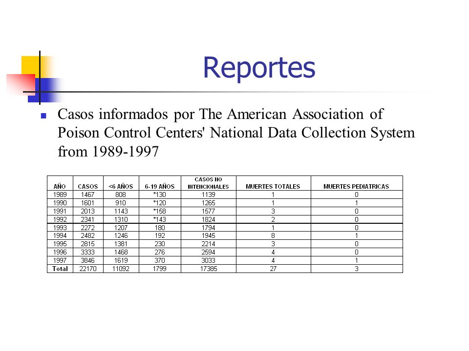 Reportes Casos informados por The American Association of Poison Control Centers' National Data Collection System from 1989-1997