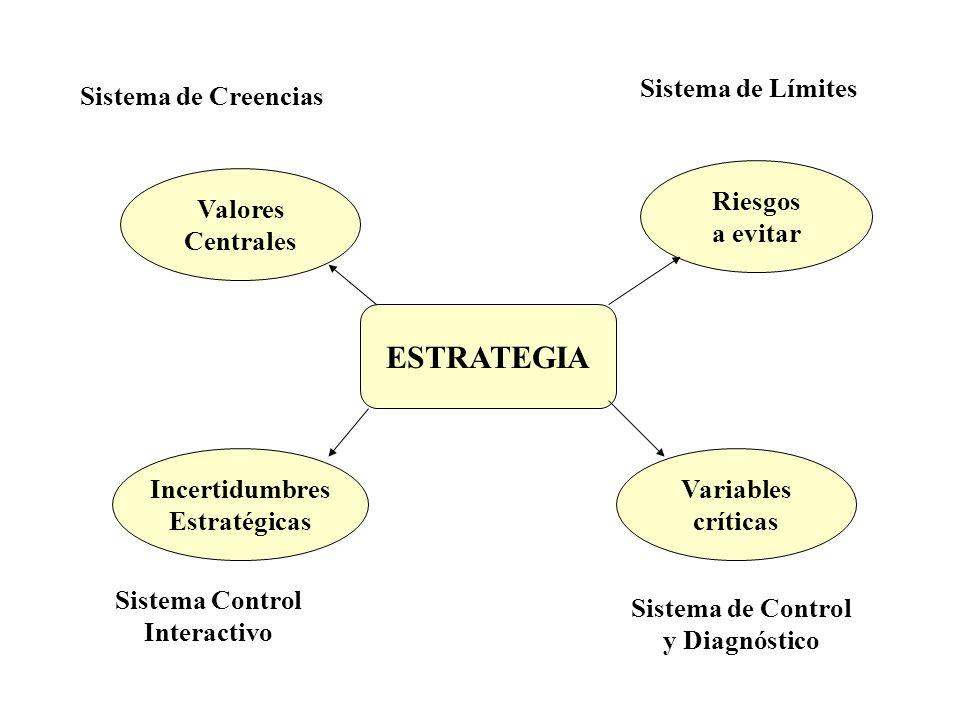 Valores Centrales Variables críticas Incertidumbres Estratégicas Riesgos a evitar ESTRATEGIA Sistema Control Interactivo Sistema de Control y Diagnóst