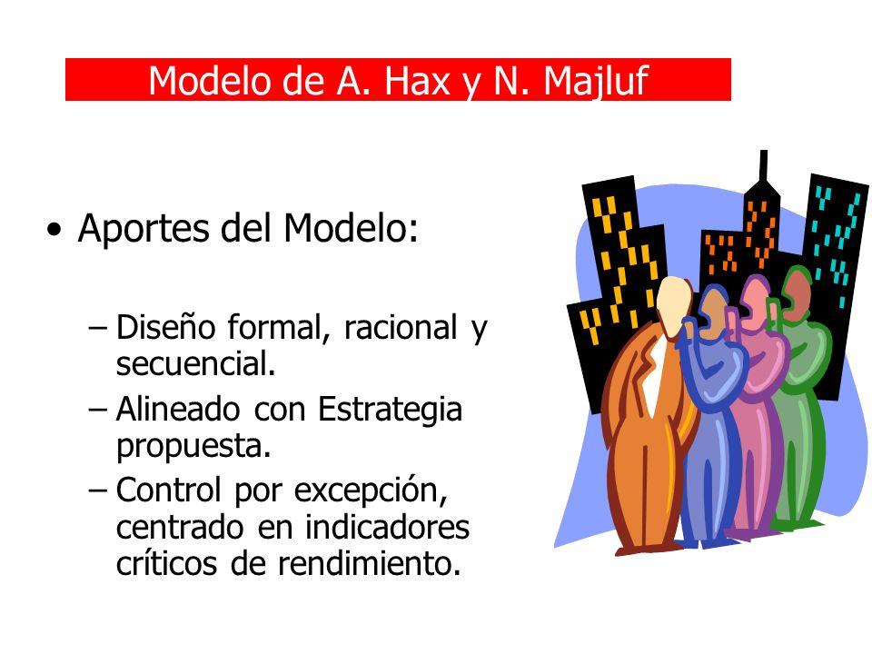 Modelo de A. Hax y N. Majluf Aportes del Modelo: –Diseño formal, racional y secuencial. –Alineado con Estrategia propuesta. –Control por excepción, ce