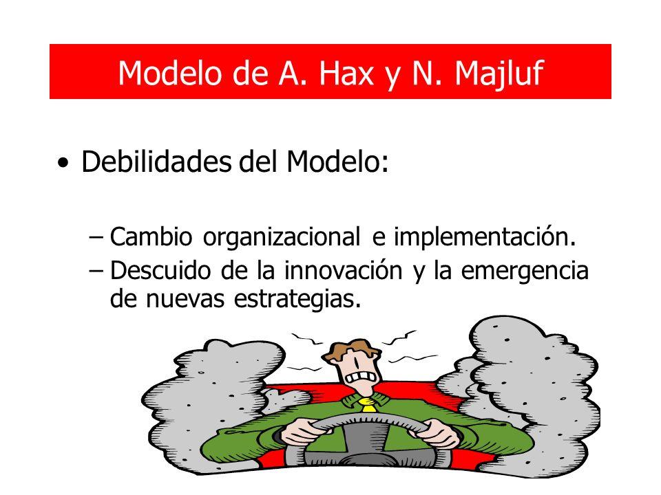 Modelo de A. Hax y N. Majluf Debilidades del Modelo: –Cambio organizacional e implementación. –Descuido de la innovación y la emergencia de nuevas est