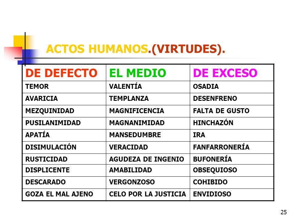 25 ACTOS HUMANOS.(VIRTUDES). DE DEFECTOEL MEDIODE EXCESO TEMORVALENTÍAOSADIA AVARICIATEMPLANZADESENFRENO MEZQUINIDADMAGNIFICENCIAFALTA DE GUSTO PUSILA