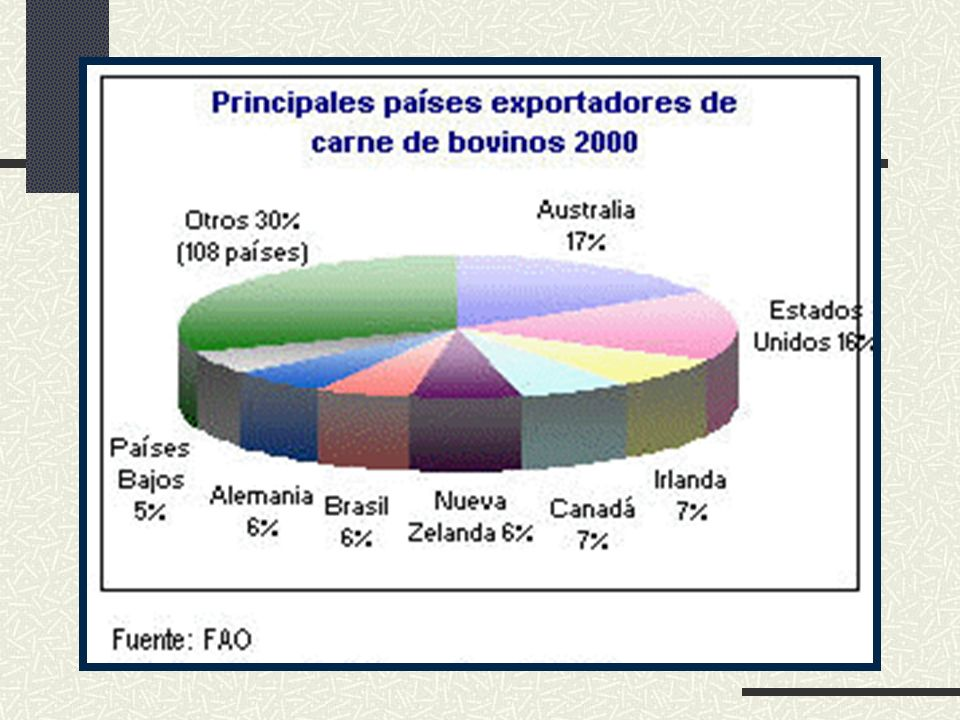 Zonas ganaderas de Guatemala La explotación predominantes en esta zona es de doble proposito, la crianza especializada, engorde de machos y hembras y crianza de ganado bovino de calidad genética alta.
