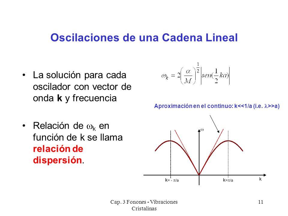 Cap. 3 Fonones - Vibraciones Cristalinas 11 Oscilaciones de una Cadena Lineal La solución para cada oscilador con vector de onda k y frecuencia Relaci