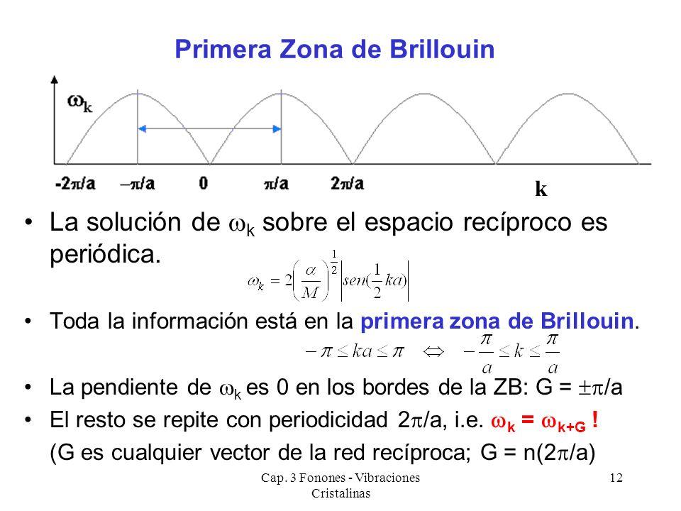 Cap. 3 Fonones - Vibraciones Cristalinas 12 La solución de k sobre el espacio recíproco es periódica. Toda la información está en la primera zona de B