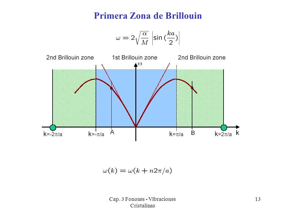 Cap. 3 Fonones - Vibraciones Cristalinas 13 Primera Zona de Brillouin