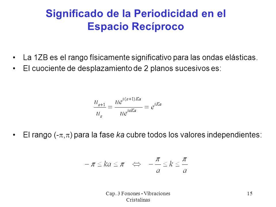Cap. 3 Fonones - Vibraciones Cristalinas 15 La 1ZB es el rango físicamente significativo para las ondas elásticas. El cuociente de desplazamiento de 2