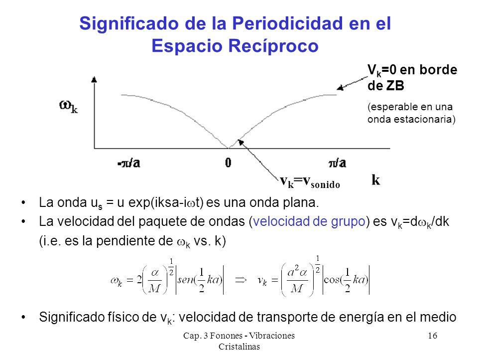 Cap. 3 Fonones - Vibraciones Cristalinas 16 La onda u s = u exp(iksa-i t) es una onda plana. La velocidad del paquete de ondas (velocidad de grupo) es