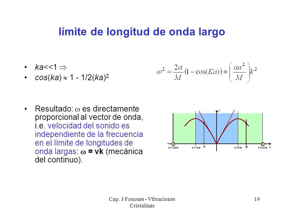 Cap. 3 Fonones - Vibraciones Cristalinas 19 límite de longitud de onda largo ka<<1 cos(ka) 1 - 1/2(ka) 2 Resultado: es directamente proporcional al ve