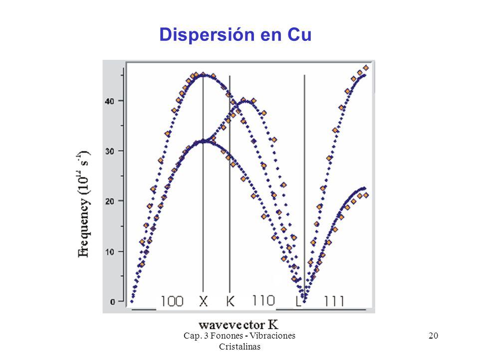 Cap. 3 Fonones - Vibraciones Cristalinas 20 Dispersión en Cu